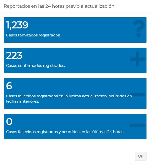 test Twitter Media - El MSPAS reportó en las últimas 24 horas, 223 casos nuevos de COVID-19 en 1,239 pruebas.  Hasta hoy los casos registrados suman, 178,560, de estos, 7,147 permanecen activos. https://t.co/ZLV11Xo4W9