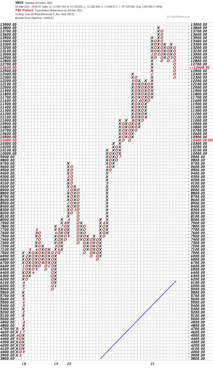 3/5 Fri > $SPX Support at 3715. PNF charts can show pretty decent detail of market activity.  #LEARNDAYTRADING  #STOCKS #wallstreetsbets   #redditstocks #RedditRebellion @reddittrading #stonks #swaggy #BREAKING #DogecoinRise #ETH #FridayVibes  #NFT #5G  #ad #wsj #nytimes #reuters