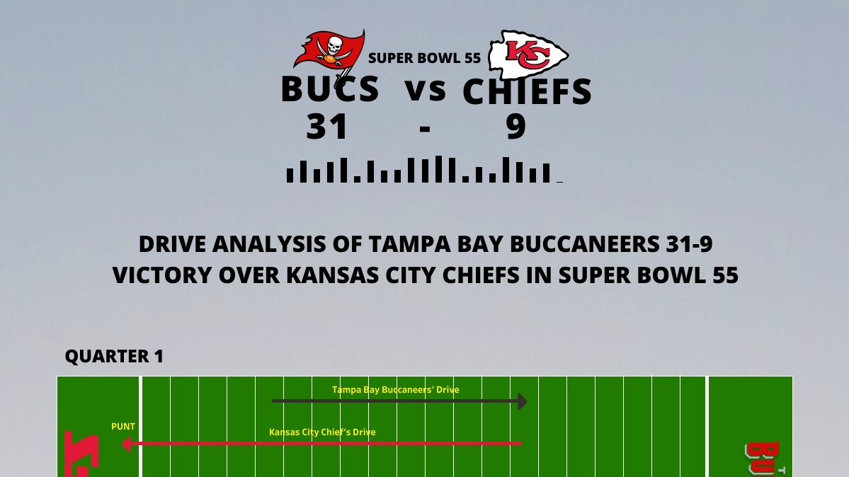 hi #datafam! I have been following the NFL since 2017 when I moved to the US. The last season was special as the #tampabaybuccaneers won the #SuperBowlLV under the leadership of #TB12. This viz explores the 21 drives in the game.  Link to viz: