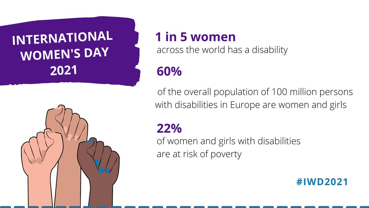 The lack of disability and gender inclusive response to #COVID19 has led to more violations of rights.   On #InternationalWomensDay , EDF call #EU to advance the rights of women and girls with disabilities in all laws and policies affecting their lives.  👉https://t.co/I0eih0ZQPM https://t.co/O7guNLZFmv