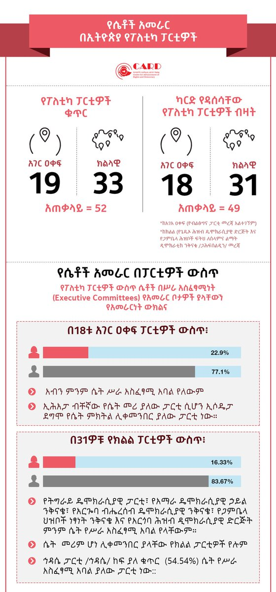 22.9% of only women in national parties and 16.33% only women in regional parties are members of executive committees in #Ethiopia's political parties.   #WomenInLeadership #ChooseToChallenge #IWD2021 https://t.co/lB0hf2nwXH