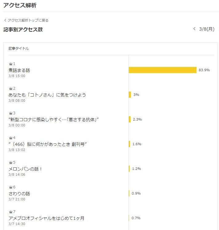 アメブロもバズるんだね。未だ少ないですがツイッターがバズったみたいに急にアクセスが伸びた。ブログをはじめて1ヶ月ですが初めて面白いと思った。こういう小ネタに関心があるのかもなと実感! 尾藤克之『煮詰まる話』 ⇒ ameblo.jp/bito-katsu/ent… #アメブロ @ameba_officialより