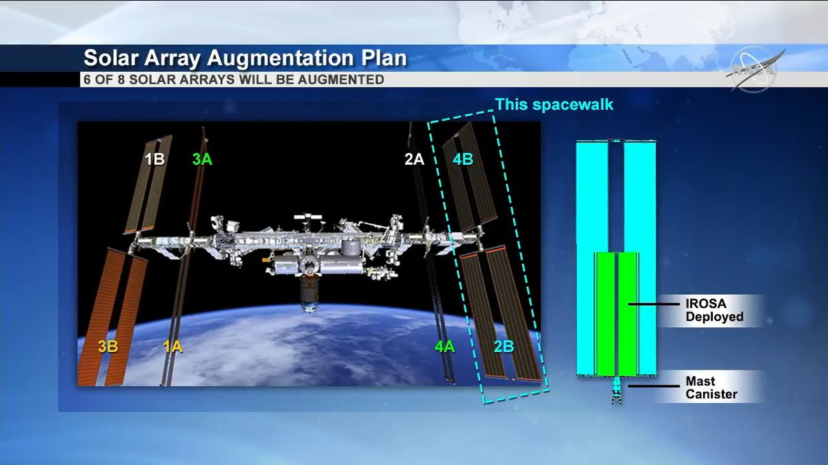 """""""The plan for this is to install a new structure out on [the P6 truss] so that we can install two new solar arrays.""""- Spacewalk officer Art Thomason describes the work @NASA_Astronauts will perform on Sunday's spacewalk to support upgrading the @Space_Station's solar arrays."""