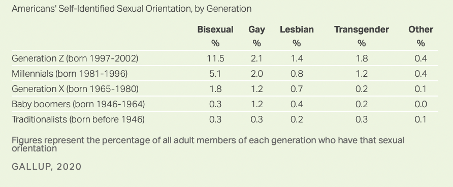 Huge increases in bisexual identification in younger cohorts.