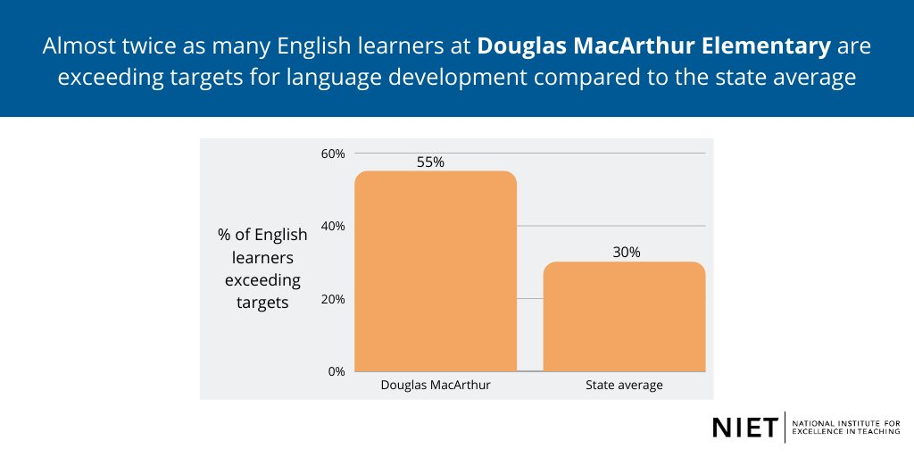 """""""Perry Township prides itself on 'empowering students to grow,' but it also empowers teachers to grow. Douglas MacArthur is a shining example of that,"""" -NIET CEO Dr. Candice McQueen.  @Douglasmac_Elem 👏  #PerryProud"""