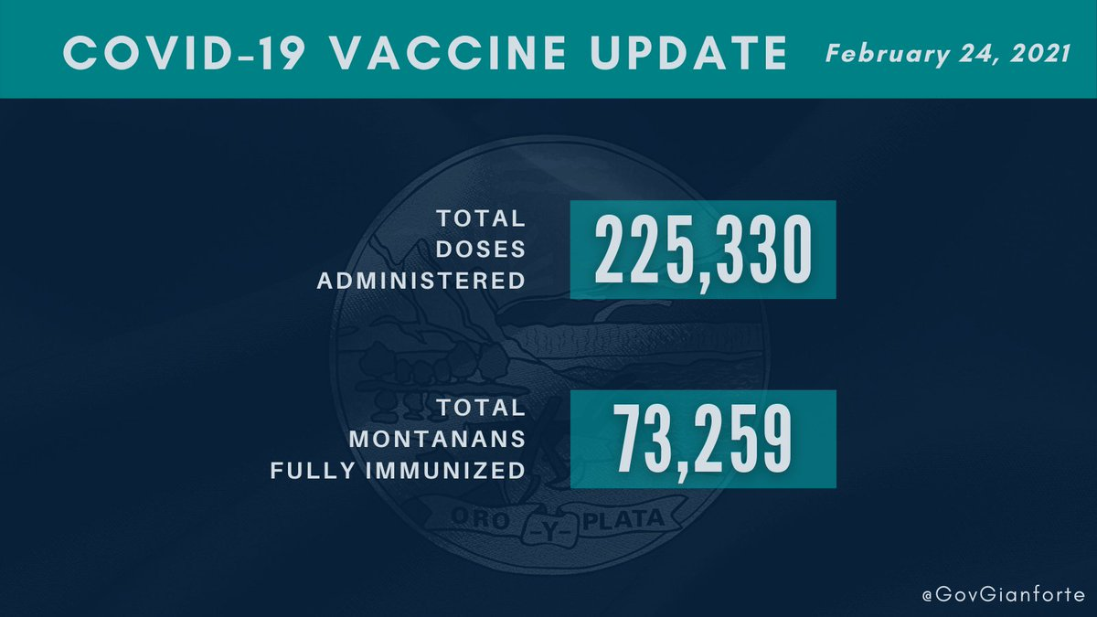 As of this morning, Montana has administered more than 225,000 doses, with more than 73,000 Montanans fully immunized.