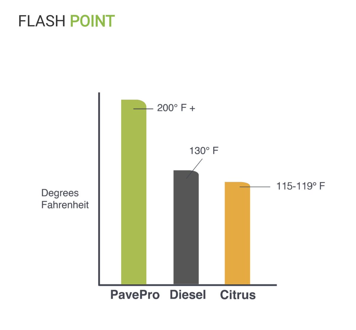 PavePro has a closed-cup flash point well over 200 degrees Fahrenheit. Not only is it much safer to use in #asphalt operations, but it is also more effective as it lasts longer and works harder than #diesel fuel or #citrus cleaners. Visit  to learn more.