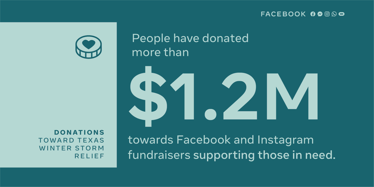 You 👏 did 👏 that 👏  Thank you to everyone who has come together to support people affected by the winter storm and power outage crisis in Texas.   Together you've posted and commented 27M times about the news and donated more than $1.2M on Facebook and Instagram ❤️