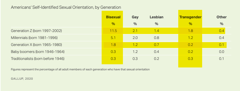 There's been a huge explosion in the number of Americans identifying as LGBT. Close to 1 out of every 5 Gen Z so identifies (17%). That's more than a 4-fold increase from Gen X (4%).  But almost all of the increase comes from those identifying as bi or trans, not gay or lesbian: