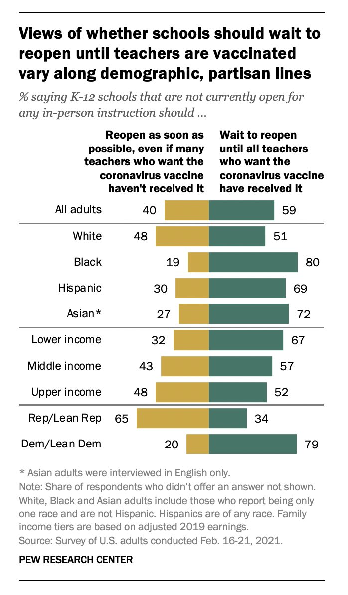 "New Pew (Feb 16-21) on school reopenings:   A majority — 59% — say K-12 schools not currently in-person should ""wait to reopen until all teachers who want the coronavirus vaccine have received it""   Significant splits R/D, white/non-white, $$$$/$"