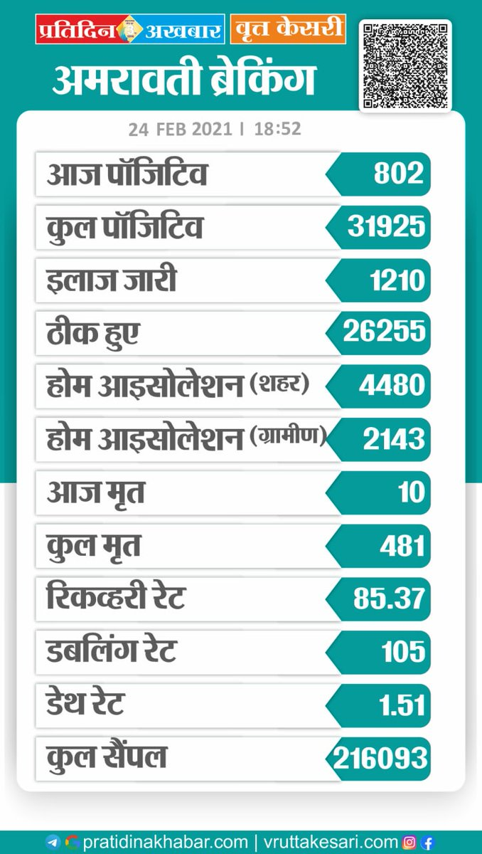 @SachinKalbag @s_gangan @faisalmushtaque Sir today Amravati data https://t.co/pasE2k7bFB