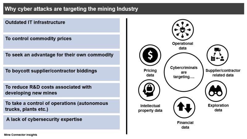 Cybersecurity in Mining  #ai #cybersecurity #mining #data https://t.co/2lkL9MCQJi