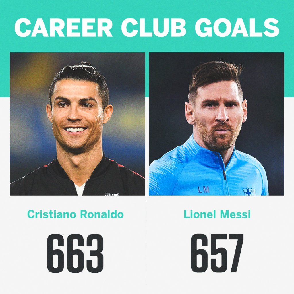 Who will finish their career with more club goals?   Ronaldo (36y) or Messi (33y) 👀