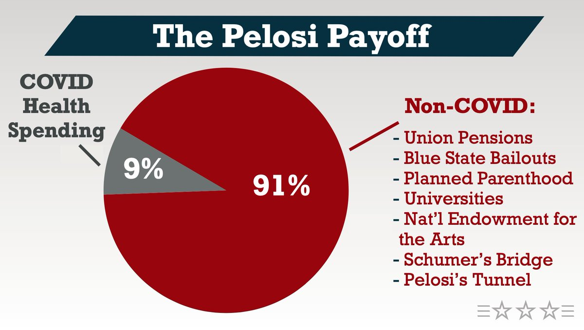 "Dear Democrats:   Stop calling it a ""COVID Relief"" plan. A better name would be ""The Pelosi Payoff."""