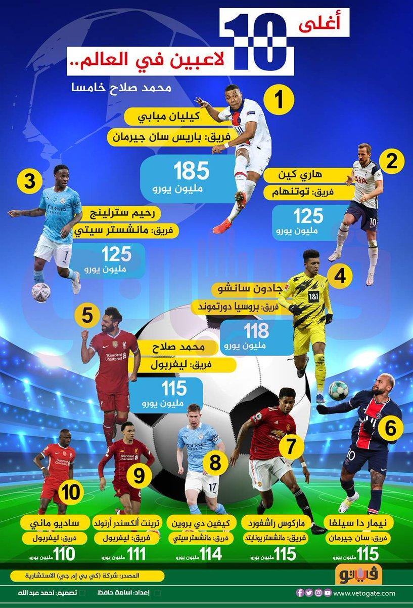 فيتو أغلى 10 لاعبين في العالم.. محمد صلاح خامسا