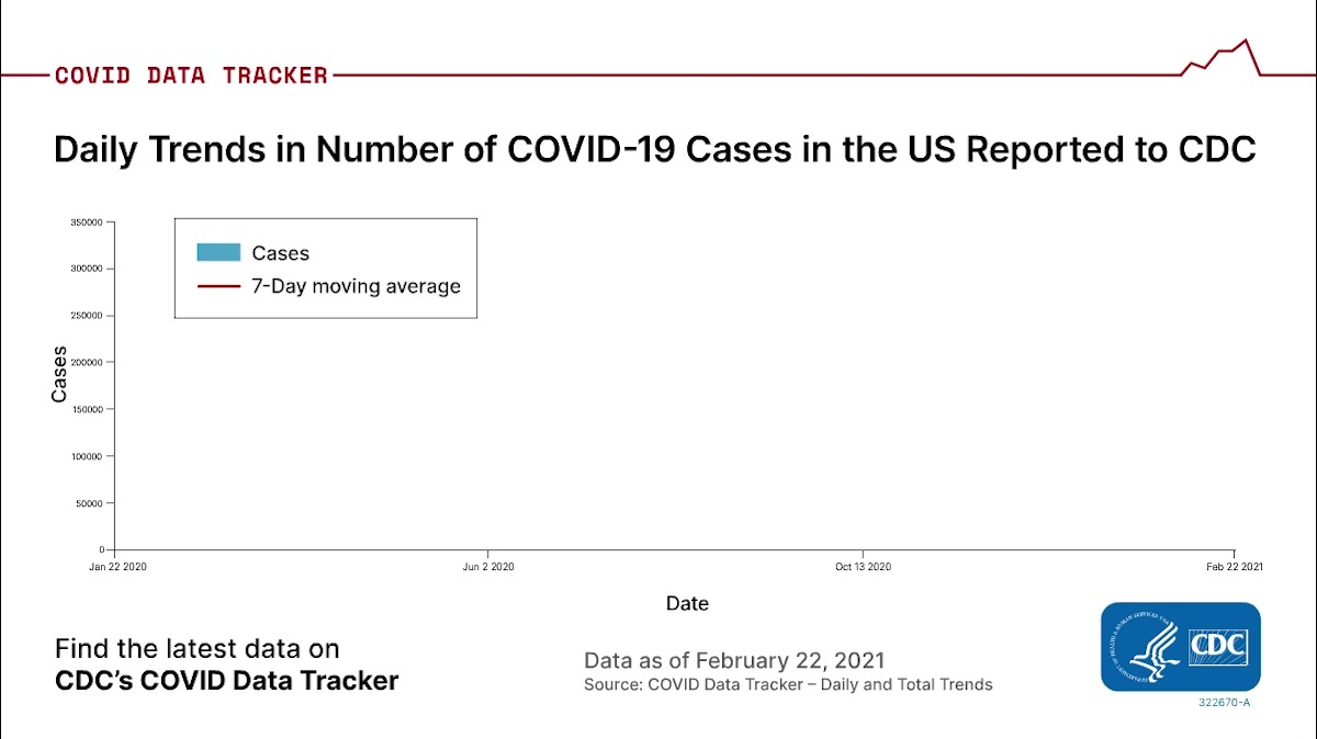 The number of new #COVID19 cases reported to CDC each day continues to decrease, but cases remain high. As of Feb. 22, the 7-day average of new cases is 64,148. Help slow the spread: 😷 Wear a mask. ↔️ Stay 6 feet apart. 🚫 Avoid crowds. More: bit.ly/3k2YJpC.