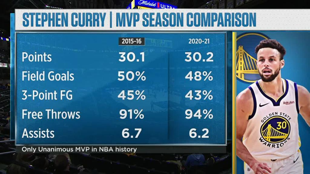 Steph's been on 🔥🔥🔥