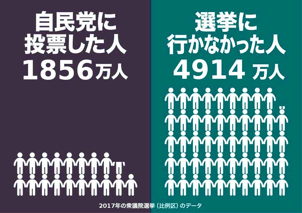@tokyonewsroom 有権者のわずか17%しか投票してないのに与党になってる政党が自民党。 国民も目を覚ませ!きちんと政治に関心持ち、調べて勉強して投票を!