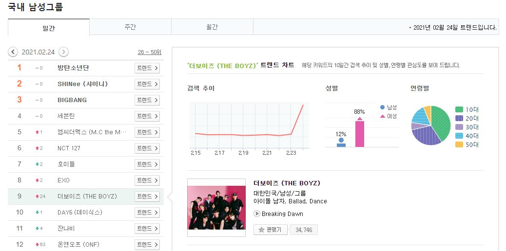 .@WE_THE_BOYZ was the 9th boy group most searched on MelOn on February, 24.  #더보이즈 #THEBOYZ @Creker_THEBOYZ