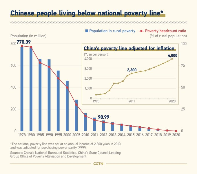 China's Declared Victory Over Poverty Raises Questions Photo