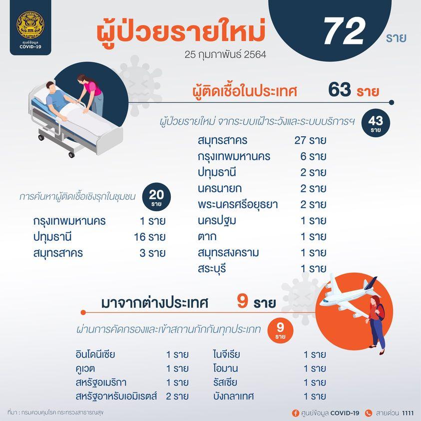 วันพฤหัสบดีที่ 25 กุมภาพันธ์ 2564 รายละเอียดผู้ป่วยรายใหม่ 72 ราย ----------------------------- #ศูนย์บริหารสถานการณ์โควิด19 #ศูนย์ข้อมูลCOVID19 #หยุดโควิดแต่ไม่หยุดเศรษฐกิจไทย #NewNormalชีวิตวิถีใหม่ #สมดุลชีวิตวิถีใหม่ #รวมไทยสร้างชาติ