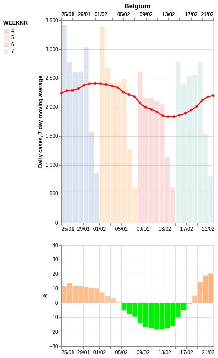 Situatie België - t/m 21 feb  🆘 Stijging ➡️ +20.3% Gemiddeld 2201.4 cases/dag Incidentie van 245.6  Morgen: ⚠️ Stijging ➡️ +21.6% / 2257.4 / 250.6  #COVID19 #COVID19be