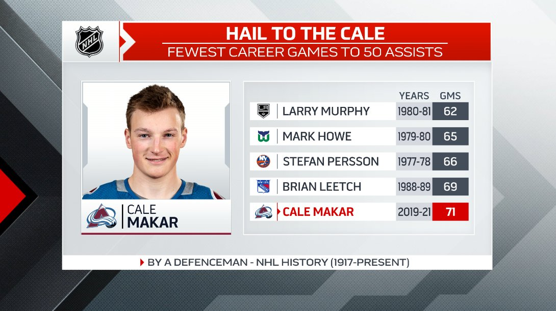 Though it came in a 6-2 loss for his @Avalanche against the Wild on Wednesday night, Cale Makar recorded an early 3rd period helper that has made him the 5th fastest to 50 career assists among this all-time list of young blueliners