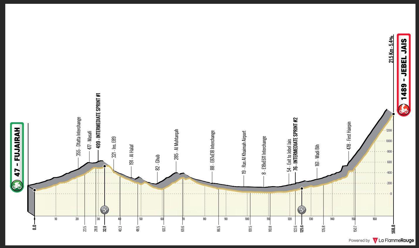 5. etapa UAE Tour 2021