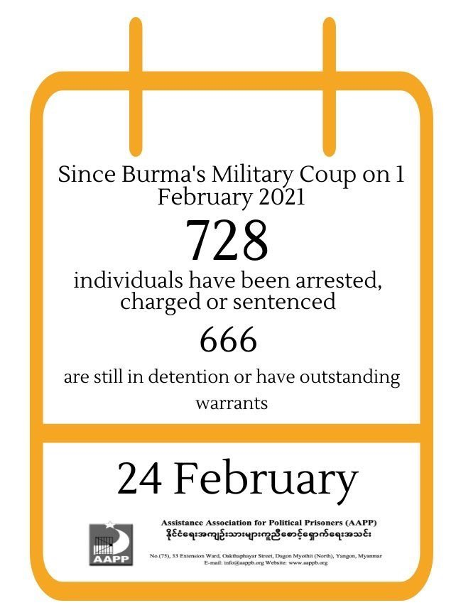 728 individuals have been arrested/charged/detained since #myanmarmilitarycoup. Many held incommunicado. This # added to 600+ political prisoners prior to the coup = 1,200+ ppl persecuted. They must all be immediately released! @aapp_burma 👉🏽https://t.co/piY7lHKhqt #Myanmar https://t.co/4NM33ZV74T