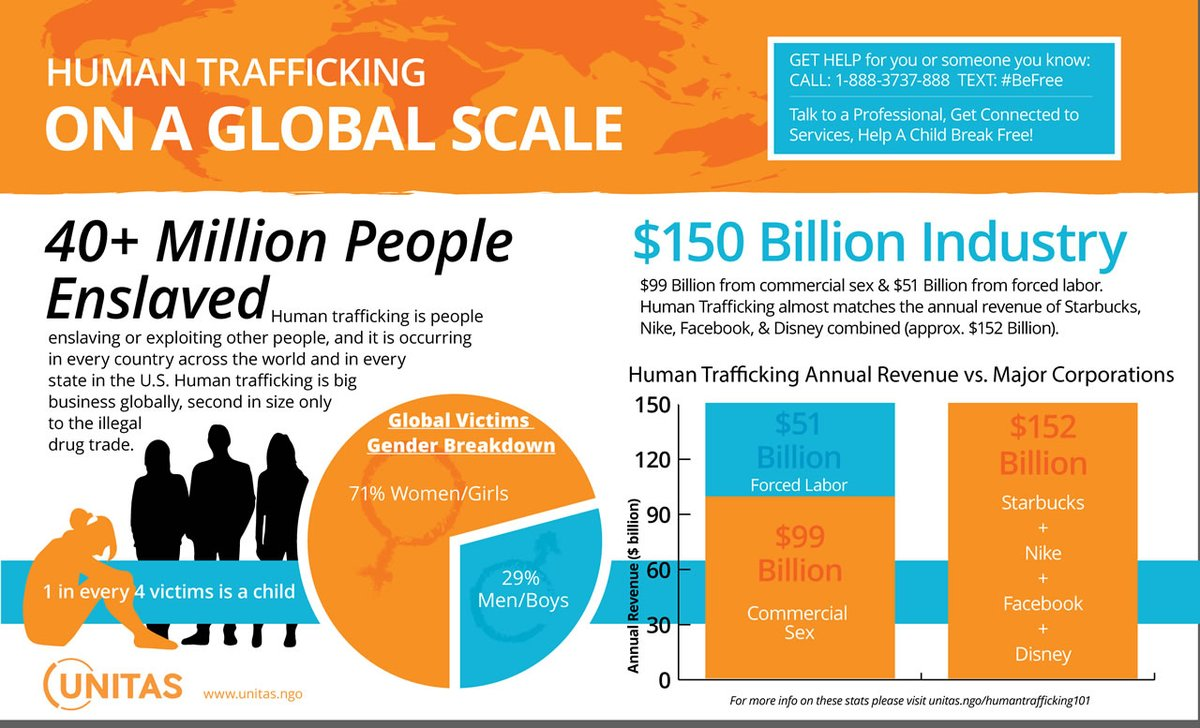 #GlobalChangemaker: #ChildTrafficking is a $150B global #industry. Due to #COVID19, #children ages 11-16 now spend more time on computers + devices. 76% of transactions for #onlinesex with minor #girls + #boys via #chats + #onlinegaming, an increase of #recruitment by predators.
