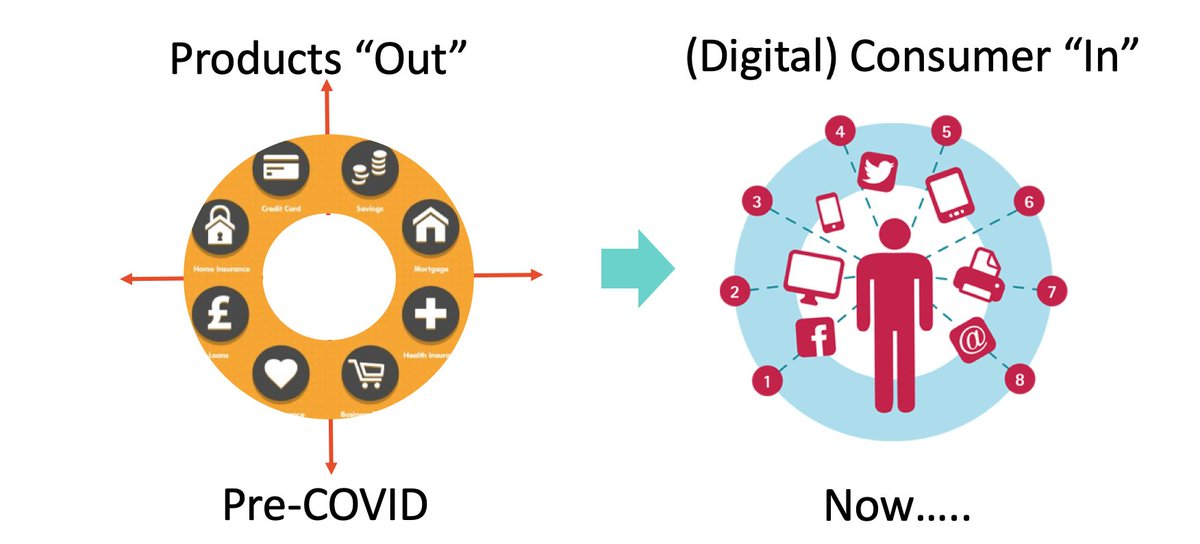 """The """"Product Out"""" businesses model, when a large #Salesforce / #marketing  pushed fixed set of products to #Customers, is obsolete in post-#COVID  world. #Data and #AI driven #digital """"Consumer In"""" model dominate... #startup #productmanagement #ArtificialIntelligence #DataScience"""