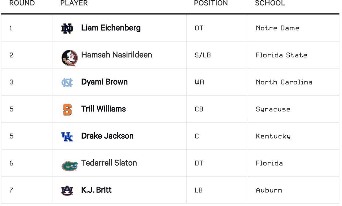 I spy a @CuseFootball selection in the #Bills mock draft from my guys @JoeBuscaglia and @MatthewFairburn