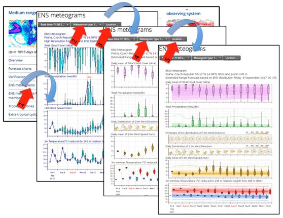 Η παρουσίαση των μετεωρολογικών παραμέτρων για 10 ή και 15 ημέρες ακόμη μας δίνει την τάση του καιρού με εύληπτο τρόπο. Ο Διευθυντής του @EmyEmk μας δίνει χρήσιμες πληροφορίες για την αποκωδικοποίηση τών καιρικών διαγραμμάτων (μετεωγραμμάτων) twitter.com/KolydasT/statu…