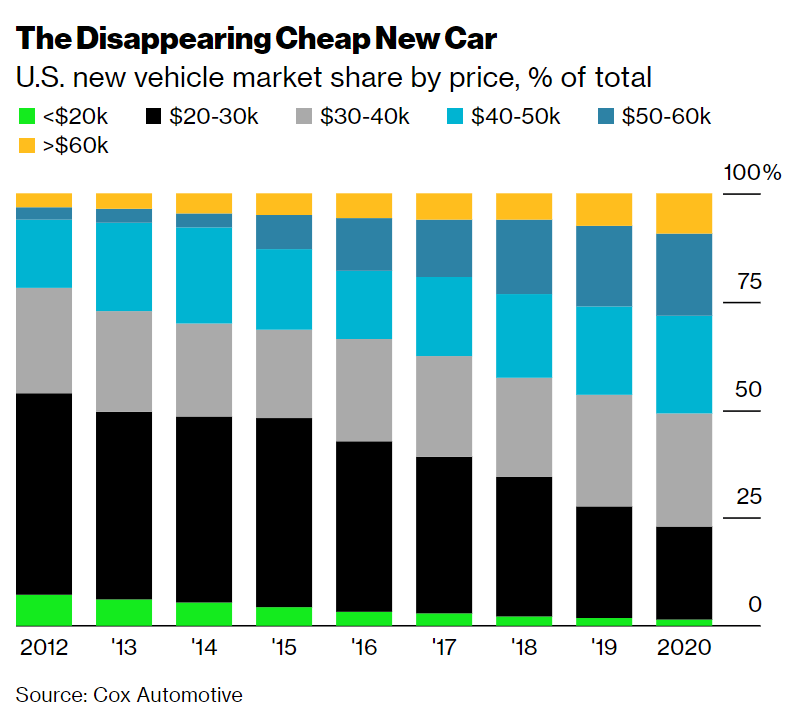 [@climate] In 2012, half of new cars sold in the U.S. priced below $30k. In 2020, half priced above $40k. The cheap new car is vanishing; and that's good for the electric vehicle market
