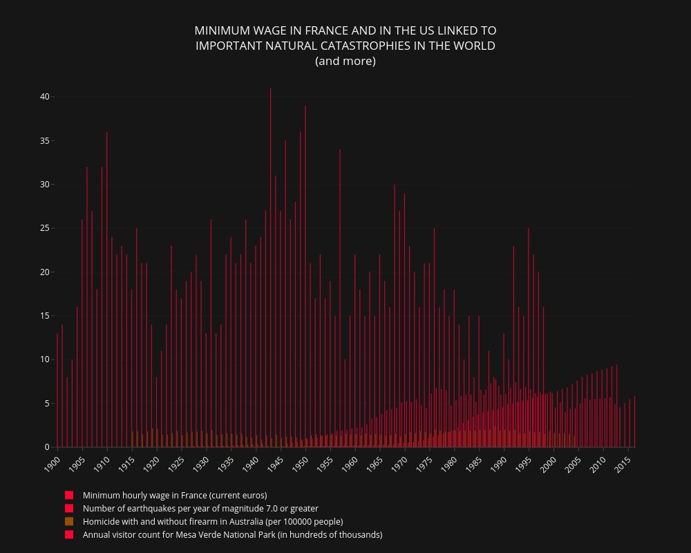 Minimum wage in france and in the us linked to important natural catastrophies in the world (and more) #dataviz #bot #money #MinimumWage #volcano #earthquake #Australia #death #NationalParks #Yosemite #MesaVerde