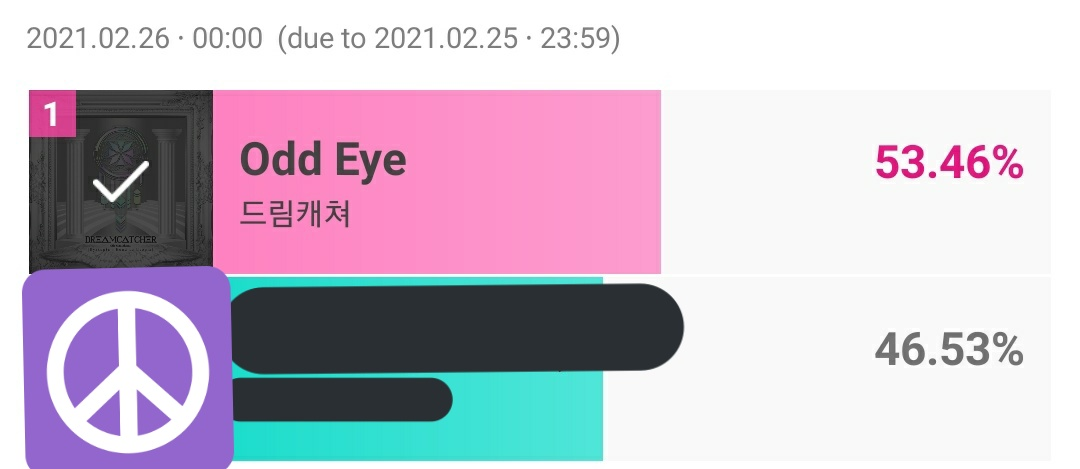 [SONG CHAMP OF FEBRUARY]  Semifinals Results:   Dreamcatcher won the round of the Semifinals meaning we pass for the Final round 👏🏻  With this we secure one of the ❤ bonus! 🙌🏻  Let's do our best! ✊🏻 #Dreamcatcher #드림캐쳐 @hf_dreamcatcher