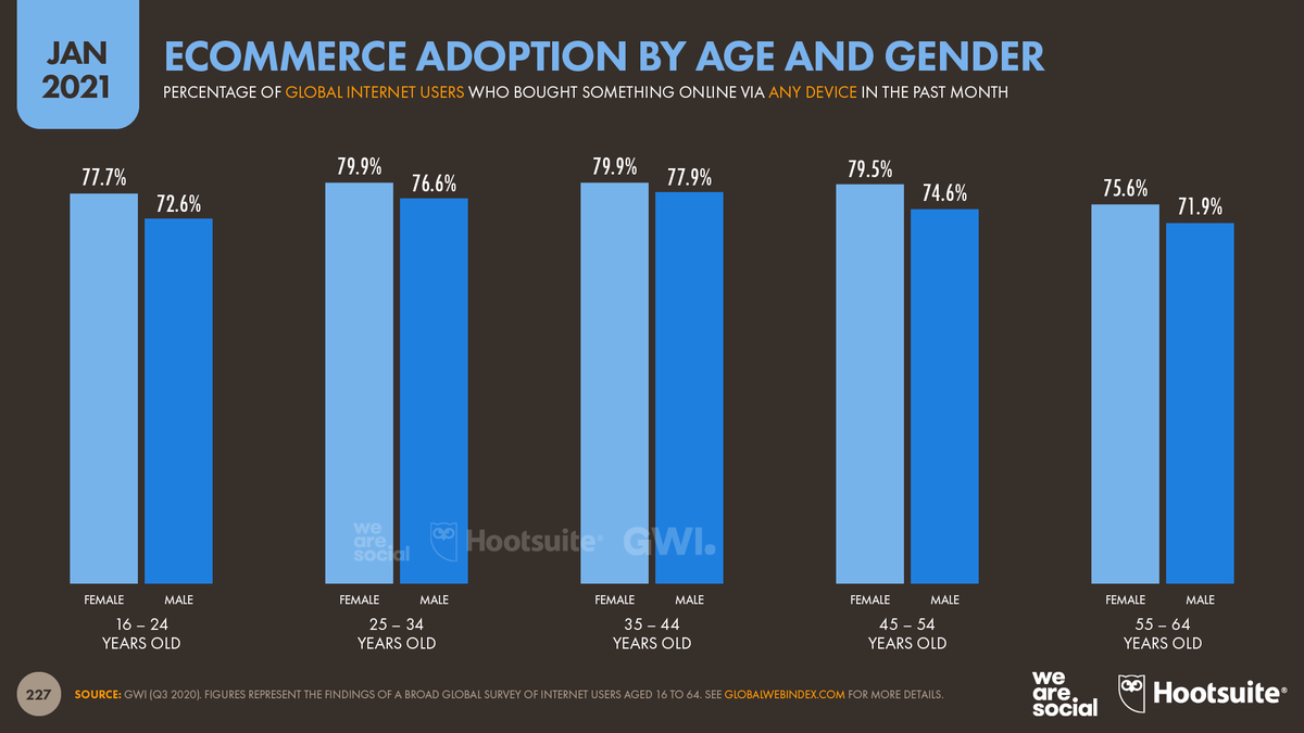 COVID-19 shifted the way people shopped. Get with the times and make sure your brand is set up for eCommerce.