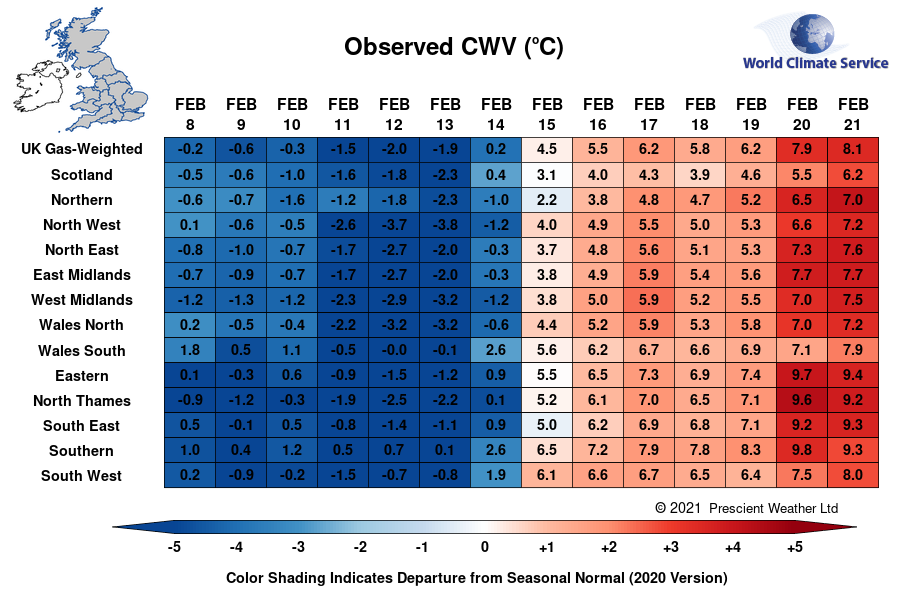 The reversal in temps across NW Europe is quite extraordinary: for example, the UKs gas-weighted composite weather variable jumped over 7°C from one week to the next - the greatest weekly increase on record (7-day means, data since 1960). The AO index jumped by +6 in 7 days.