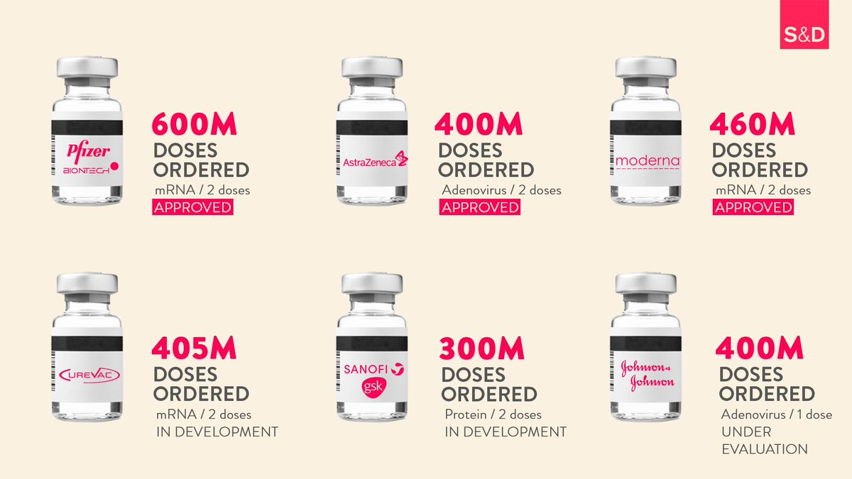 The @EU_Commission secured 2.6bn doses of the #COVID19Vaccine. But we are off to a slow start!🐌 @AstraZeneca delivered less than half the doses it promised for this quarter, while @pfizer @moderna_tx are also missing their targets. We urge the labs to boost their production!