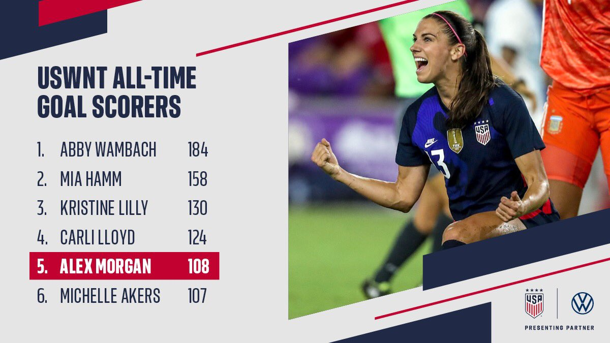 Moving on up!   With her goal last night @alexmorgan13 officially passed the legendary @MichelleAkers10 for sole possession of 5th on the #USWNT all-time scoring charts. 108 goals and counting! ⚽️🇺🇸