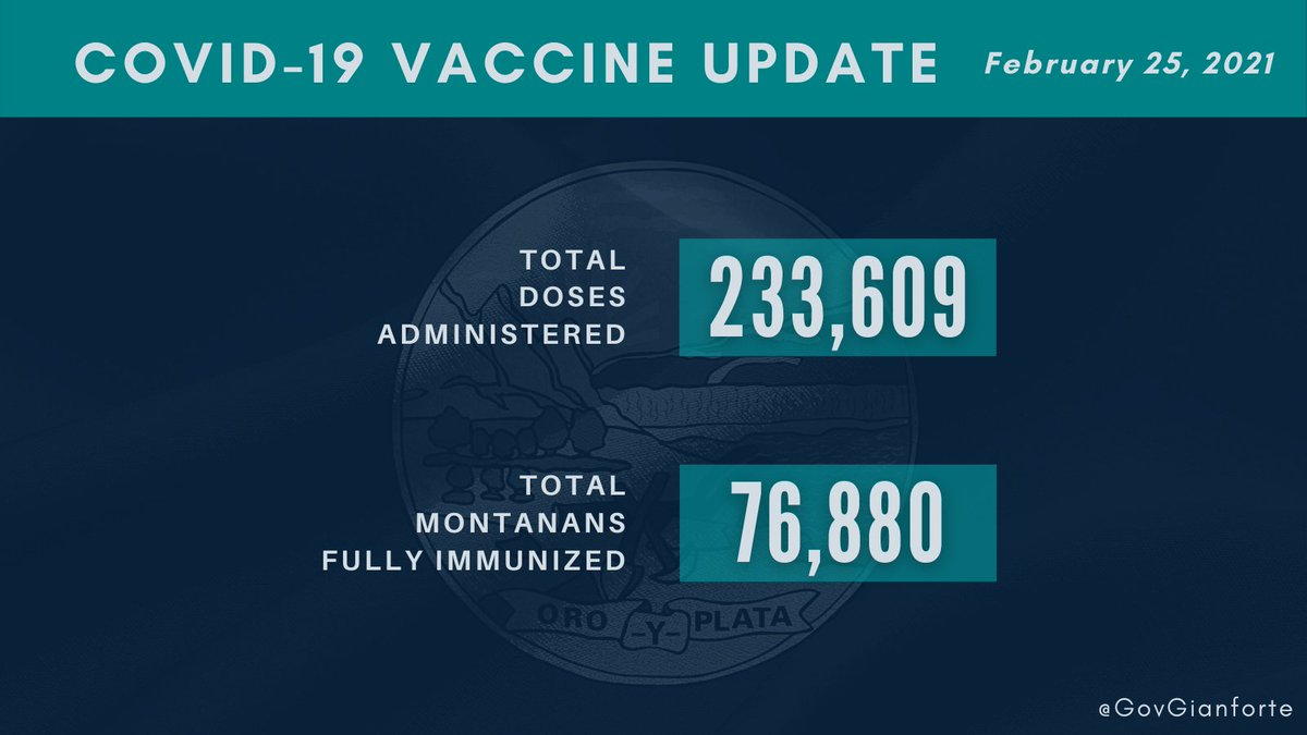 As of this morning, Montana has administered 233,609 doses to our most vulnerable, with more than 76,000 Montanans fully immunized.