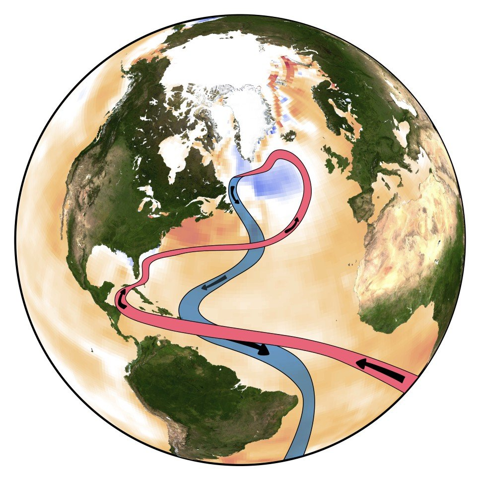 """""""Gefährlich nah am Kipppunkt, an dem die Strömung instabil wird."""" - Noch nie in über 1000 Jahren war das #Golfstrom-System so schwach wie in den letzten Jahrzehnten. Neue Studie von Levke Caesar, @rahmstorf et al: https://t.co/fFWKgDyHAj https://t.co/Z2yNzfVYTJ"""