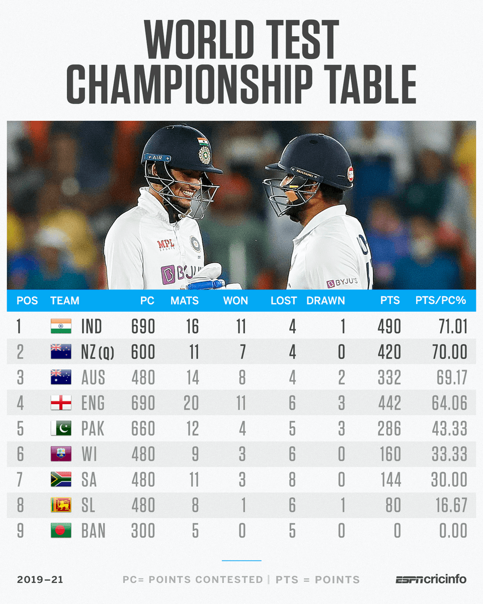 Scenarios for the next #INDvENG Test:   🇮🇳 qualify to the WTC final with a win or a draw  🇦🇺 qualify if England win
