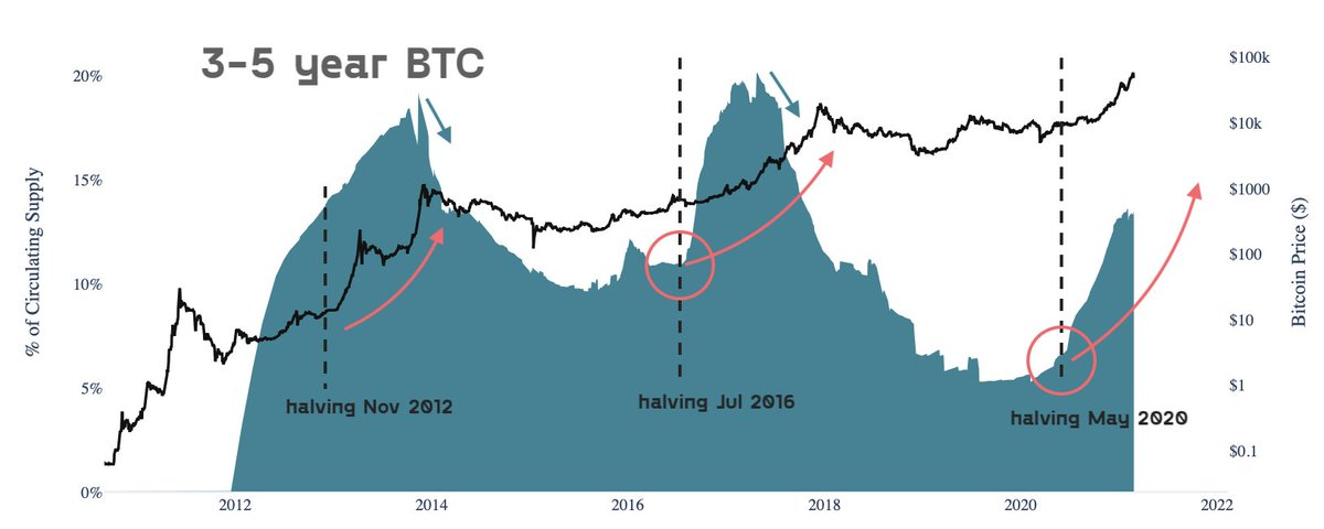 Using HODL waves one can check how many hodlers are there on the blockchain. Currently, around 13% of all bitcoins are held for 3-5 years. Previous tops have occurred when this hodler cohort starts decreasing.