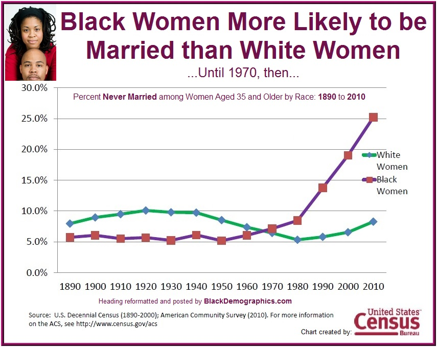 #BlackHistoryMonth  BLACK MEN❤️ BLACK WOMEN. 🤴🏿❤️👸🏿  From 1860 to 1950 Black women were MORE LIKELY to married than any group of women in America Until 1970. What happened?  Integration with Racist Racist Family Intimidation policies Racist Welfare policies separating families