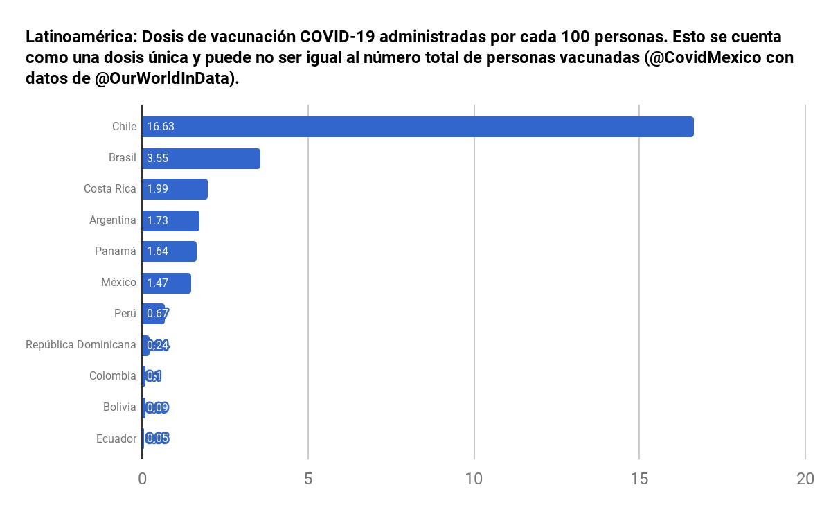 💉 Latinoamérica: Dosis administradas por cada 100 personas  🇨🇱 16.63 (3.2M) 🇧🇷 3.55 (7.6M) 🇨🇷 1.99 (101.2K) 🇦🇷 1.73 (780.5K) 🇵🇦 1.64 (70.6K) 🇲🇽 1.47 (1.9M) 🇵🇪 0.67 (221.5K) 🇩🇴 0.24 (26.4K) 🇨🇴 0.1 (50.5K) 🇧🇴 0.09 (10.2K)  #COVID19 #COVIDー19