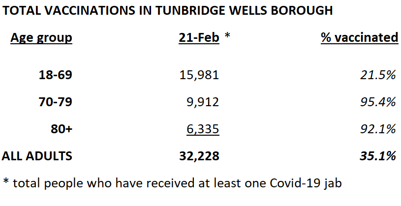 By 21st February, 32,228 adults in #TunbridgeWells borough had received at least one #Covid19 jab.   This is 35.1% of the adult population. 👍