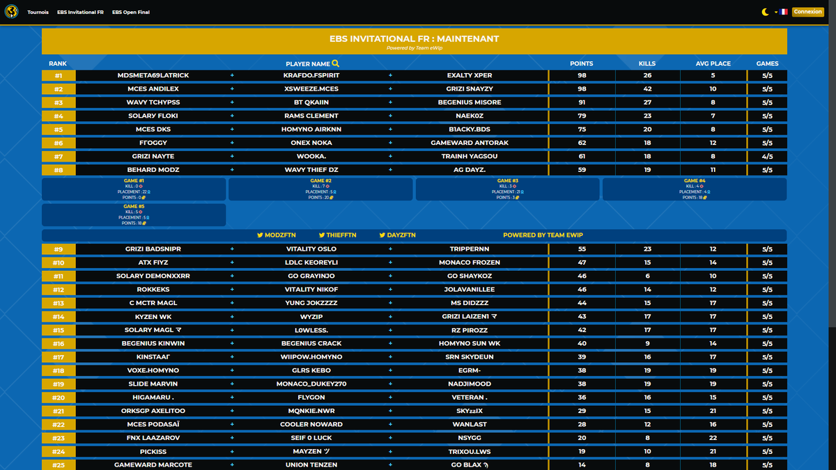 Félicitations à @MoDzFTN qui fini à la 8ième place des 𝗘𝗕𝗦 𝗜𝗡𝗩𝗜𝗧𝗔𝗧𝗜𝗢𝗡𝗔𝗟 🇫🇷 avec @DayZftn & @ThiefFTN ! 💪  Un bon entraînement qui permet de s'améliorer pour les #FNCS de vendredi... bien joué les gars ! #BEWIN 🔥