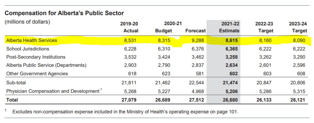 Indeed, heres the breakdown - compensation for healthcare workers in Alberta is being cut by $700M from the actual costs for 2019/20. Thats their thanks from the UCP as they continue working through a global pandemic & step up to deal w/ significant backlogs of care. #ableg