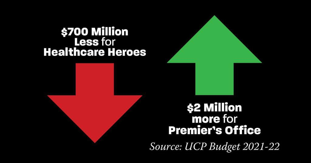 But hey, those thousands of frontline healthcare workers facing layoffs & wage cuts can take comfort in knowing their sacrifice will help fund more political staff for Jason Kenney's office. Because that's what Albertans need... #ableg